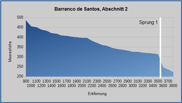 Barranco Grafik 2-1