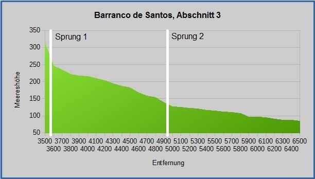 Barranco Grafik 3-1